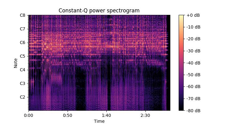 Constant-Q変換