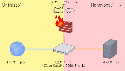 T-Potネットワーク
